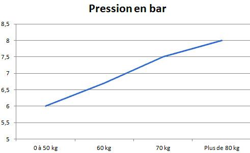 pression pneu velo course