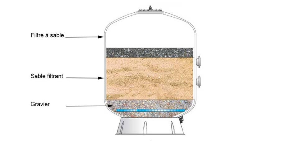filtre à sable pour piscine