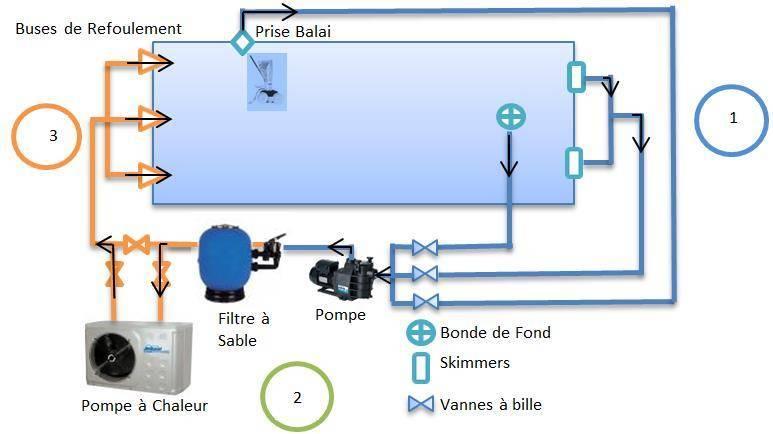 systeme de filtration piscine