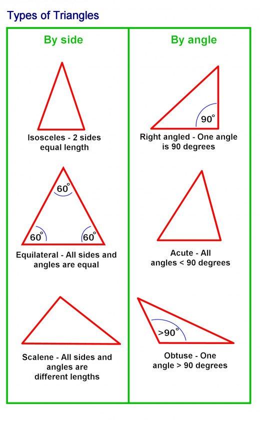 tringle angle