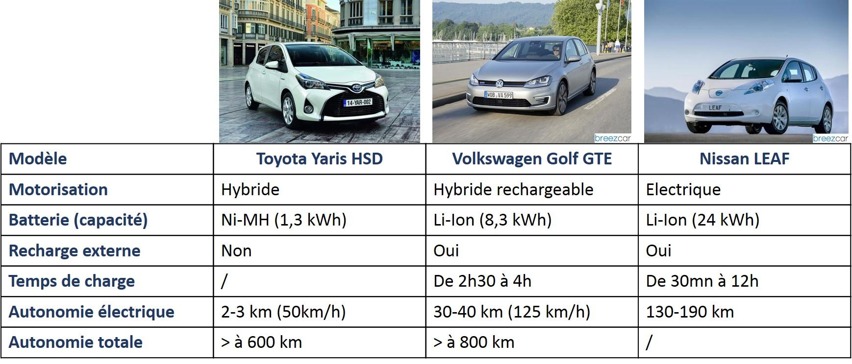 voiture electrique comparatif